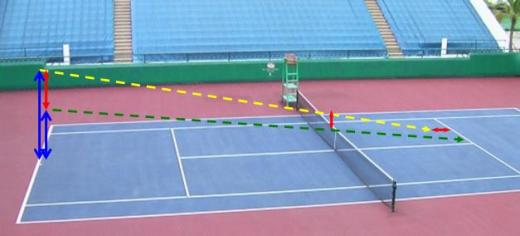 tennis serve contact point