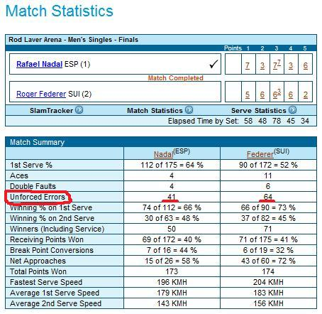 Tennis stats including unforced errors