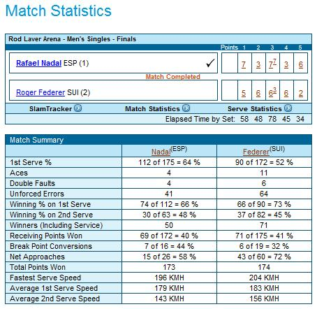 The match stats from the Roger Federer and Rafael Nadal final of the Australian Open 2009