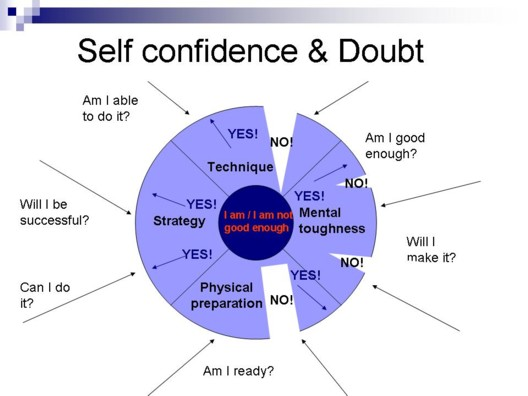 self confidence and doubt